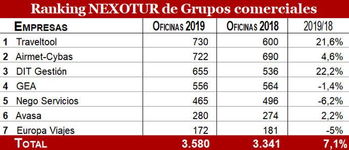 Traveltool, Airmet-Cybas y DIT Gestión lideran el 'ranking' nacional de Grupos comerciales