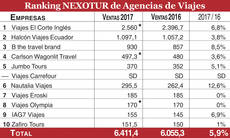 SD: sin datos. *: Estimación NEXOTUR.