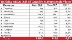 Fuente: Nexodata y empresas. Las ventas figuran en millones de euros. SD: sin datos.
