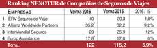 Fuente: Nexodata y empresas. Las ventas figuran en millones de euros. *: Estimación.