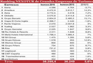 Los ingresos de los 20 grandes del Turismo crecen un 5%, hasta 38.230 millones