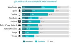El 75% de los viajeros compara precios en Internet