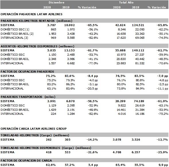 Latam: conectividad en Brasil, Chile, Colombia y Perú