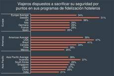 Muchos viajeros de negocios españoles sacrificaría su seguridad por incentivos