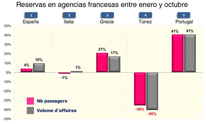 La inseguridad pasa factura al Turismo de Túnez y Turquía