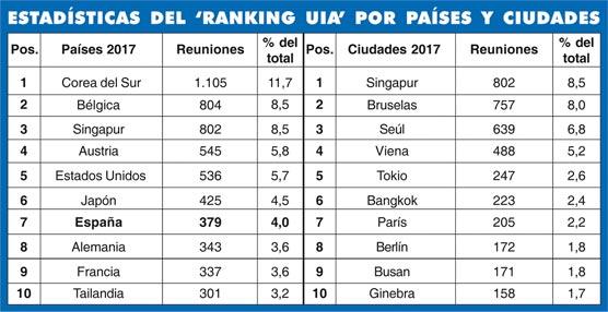 España reduce sus reuniones, según la UIA, y baja una posición en el ranking