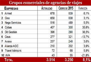 Los diez primeros Grupos comerciales crecen un 8% y superan las 3.500 oficinas