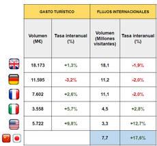 Fuente: Ministerio de Industria, Comercio y Turismo.