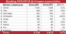 Los nueve grandes Grupos comerciales de agencias superan las 2.700 oficinas al cierre de 2015