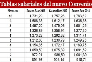 Los salarios de los agentes de viajes aumentarán entre 69 y 35 euros en tres años