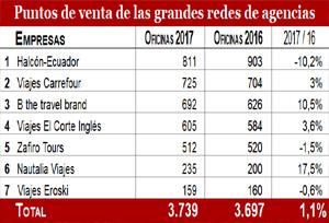 Carrefour y B de travel brand acortan distancias con Halcón-Ecuador en oficinas