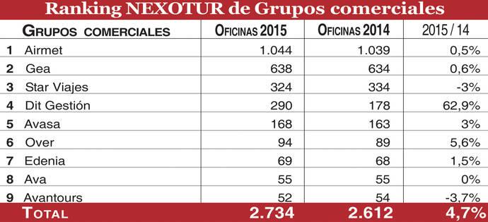 <div style='text-align: center;'>Los nueve grandes Grupos comerciales de agencias superan las 2.700 oficinas al cierre de 2015</div>
