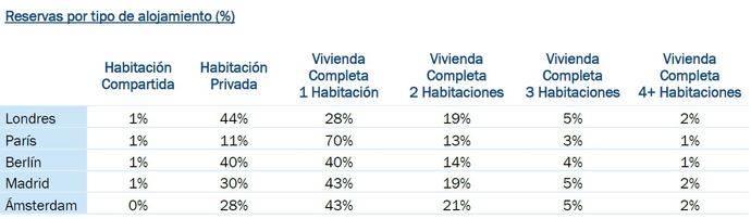 Madrid es la capital europea que más crece en reservas Airbnb