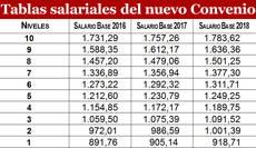 Tablas salariales 2016-2018.