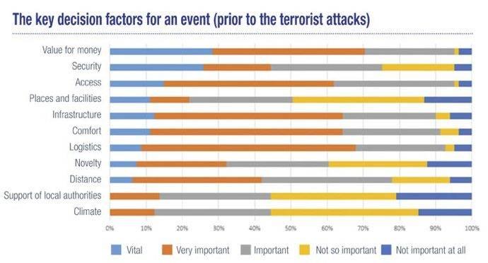 Los factores de decisión de un destino antes de los actos terroristas.