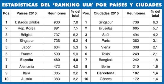 España sube una posición en el Ranking de la UIA de 2015, pero con menos reuniones
