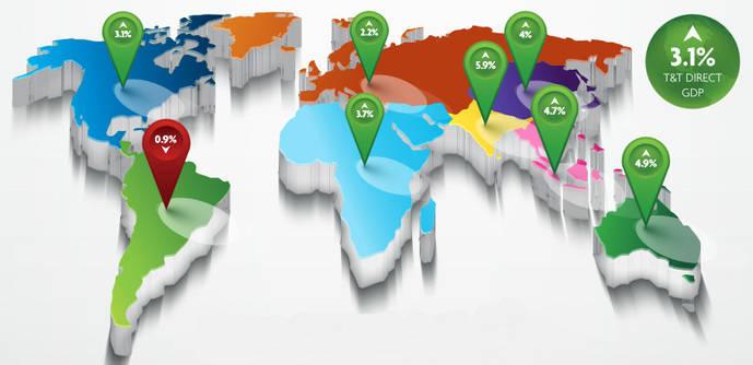 La aportación económica del Turismo crece a pesar del terrorismo y el Brexit