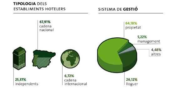 Las plazas de hotel y el precio de las habitaciones crecieron un 2,7% en el 2012 en la capital catalana