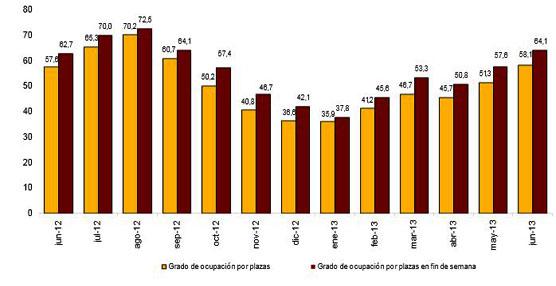 Leve aumento de las pernoctaciones en hoteles en junio: 1,7% más que en el mismo mes de 2012