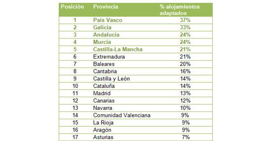 Sólo el 16% de las casas rurales en España son accesibles para personas con movilidad reducida según Toprural