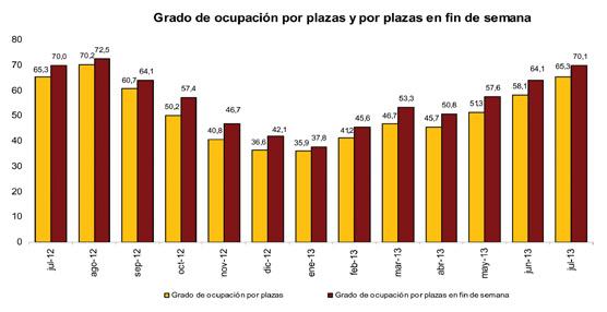 Julio se mantiene prácticamente sin cambios en cuanto a pernoctaciones, con un 0,5% más que en 2012