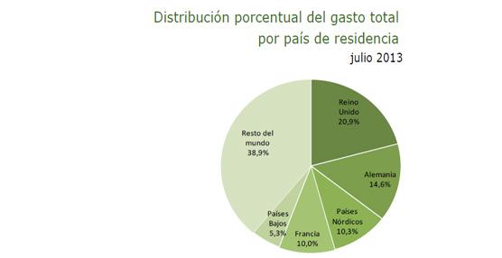 Los turistas internacionales que visitan nuestro país se dejan 7.794 millones en julio, un 4,3% más