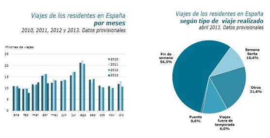 Fuerte caída de los viajes entre los españoles en abril, con un 25,2% menos que en el mismo mes de 2012