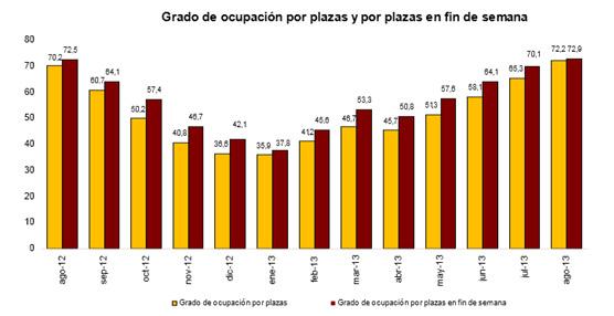 Agosto da un pequeño respiro al sector hotelero con un aumento de las pernoctaciones del 3,5% interanual