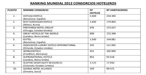 Hotels Magazine señala a Hotusa Hotels como el primer consorcio de hoteles independientes del mundo