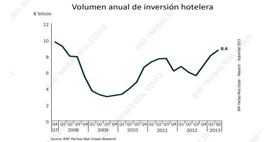 Fuente: BNP Paribas Real Estate Research.
