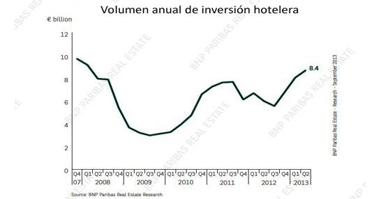 Repunte de las inversiones en hoteles durante la primera mitad de 2013, con un crecimiento del 54% en Europa