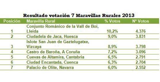 Los viajeros eligen las siete 'Maravillas Rurales' de España de 2013, seis de ellas ubicadas en el norte del país