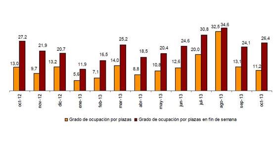 Octubre trae un repunte del 3,1% en las pernoctaciones en alojamientos extrahoteleros respecto a 2012