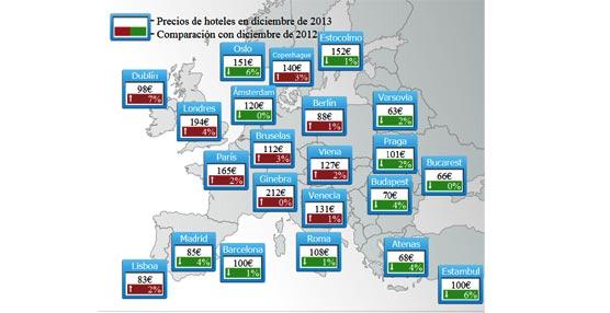 Los alojamientos españoles son un 5% más baratos que en diciembre de 2012 según el índice de precios de Trivago