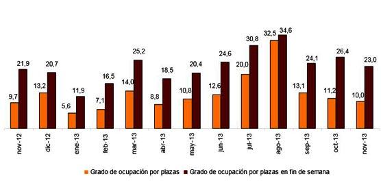 Noviembre se cierra con un alza del 7,2% en las pernoctaciones en alojamientos turísticos extrahoteleros
