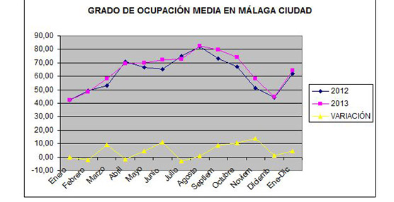 Málaga Ciudad es el destino que más crece en el año 2013, superando los dos millones de pernoctaciones