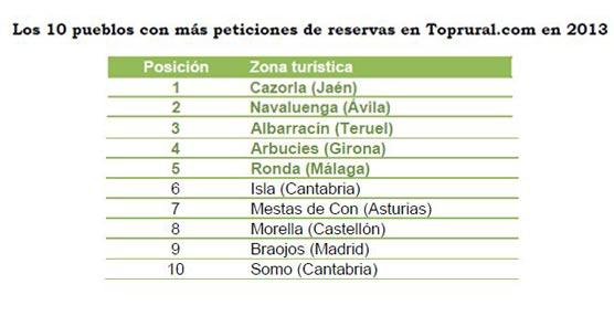Pirineo Catalán, Pirineo Aragonés y Sierra de Grazalema son los destinos más demandados en 2013 según la web de reservas Toprural