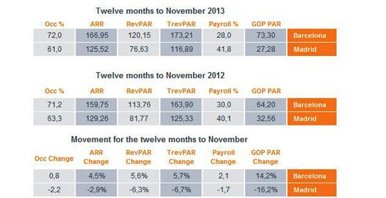 España, un mercado heterogéneo que busca la recuperación según el último informe de HotStats