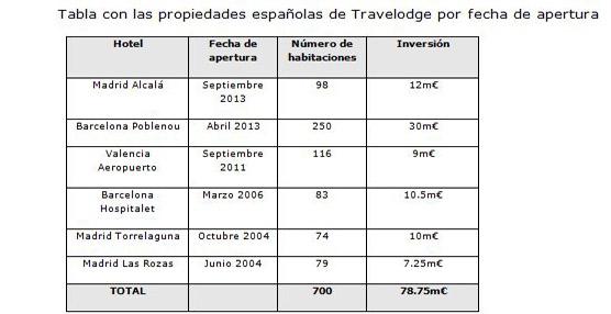 La cadena británica de hoteles económicos Travelodge cierra 2013 con una inversión en España de 42 millones de euros