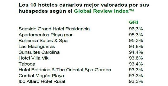 Los hoteles canarios, por debajo en reputación online que Madrid, Barcelona o Baleares según ReviewPro
