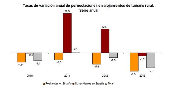 Las pernoctaciones en alojamientos turísticos extrahoteleros aumentaron un 1% durante el año pasado