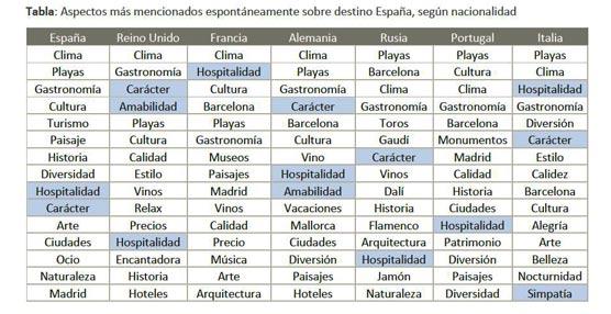 Meliá analiza los intangibles que atraen a nuestros visitantes y su impacto en la Marca Turística España