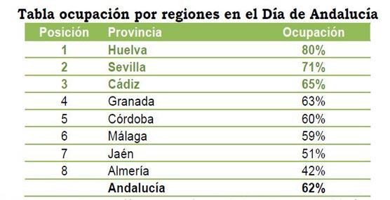 El turismo rural alcanza el 62% de ocupación en Andalucía durante su 'día grande', manteniendo su tendencia positiva