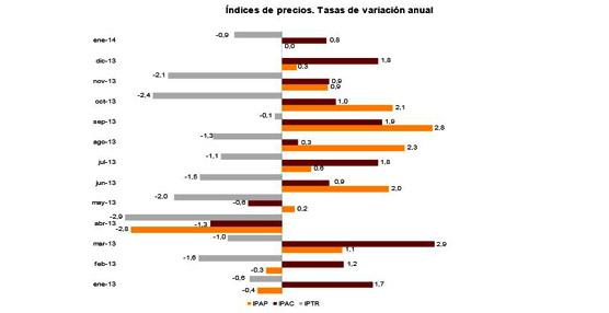 Las pernoctaciones en alojamientos turísticos extrahoteleros aumentan un 7,7% en enero respecto a 2013