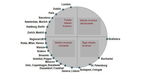 Los mercados europeos en fase de recuperación, cada vez más atractivos para inversores oportunistas