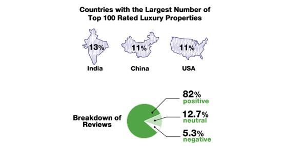 Una investigación de ReviewPro sitúa a Oberoi como la cadena hotelera de lujo mejor valorada del mundo