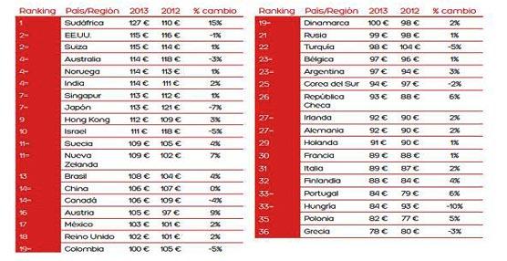 Los sudafricanos pagaron los precios más altos en hoteles españoles el año pasado según el HPI de Hoteles.com