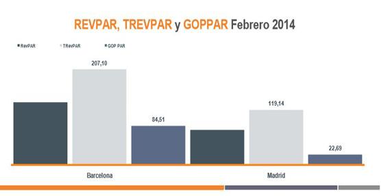 Madrid consigue mantener su ocupación en detrimento de su precio medio según el último informe de HotStats