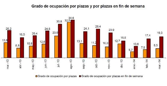 Durante marzo se registran 5,6 millones de pernoctaciones en alojamientos turísticos extrahoteleros