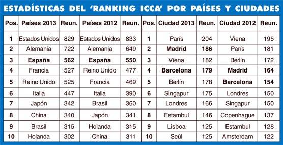 España continúa como potencia mundial en congresos con Madrid y Barcelona en las primeras posiciones